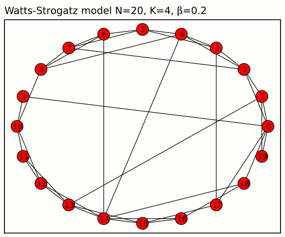 Watts Strogatz Network from Wikipedia