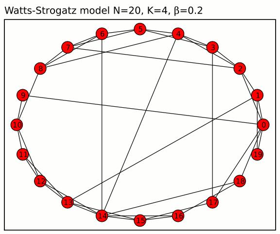 Watts Strogatz Network from Wikipedia