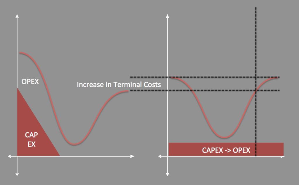 Terminal Costs in Cloud